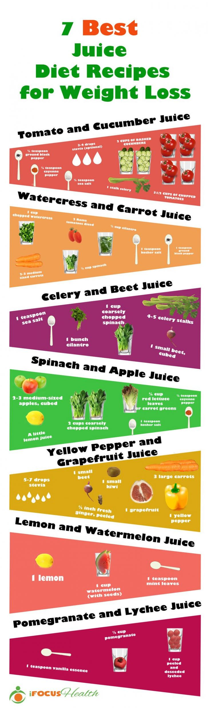11 Simple Juicing Recipes for Weight Loss (Infographic) - Simple Juicer Recipes