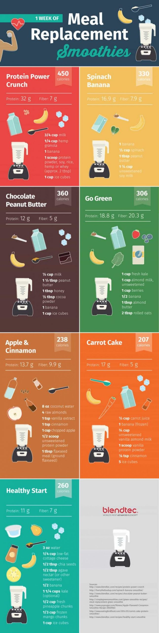 8 Best Weight Loss Protein Shake Recipes | The WHOot