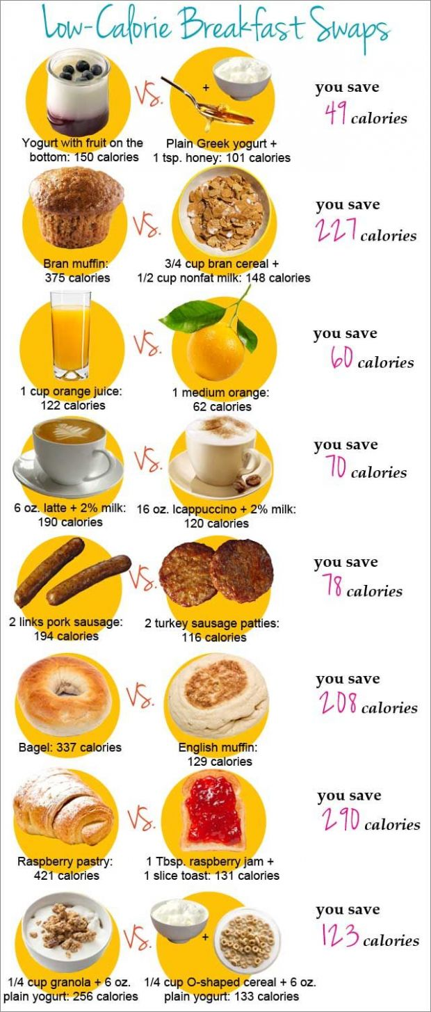 Breakfast Food Swaps and Ideas | Fat burning | Low calorie ...