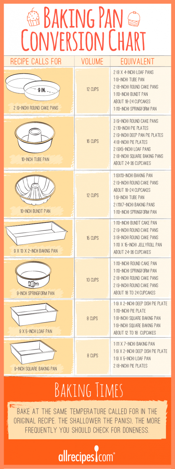 Cake and Baking Pan Size Conversions | Allrecipes - Cake Recipes For 8 X 8 Pan
