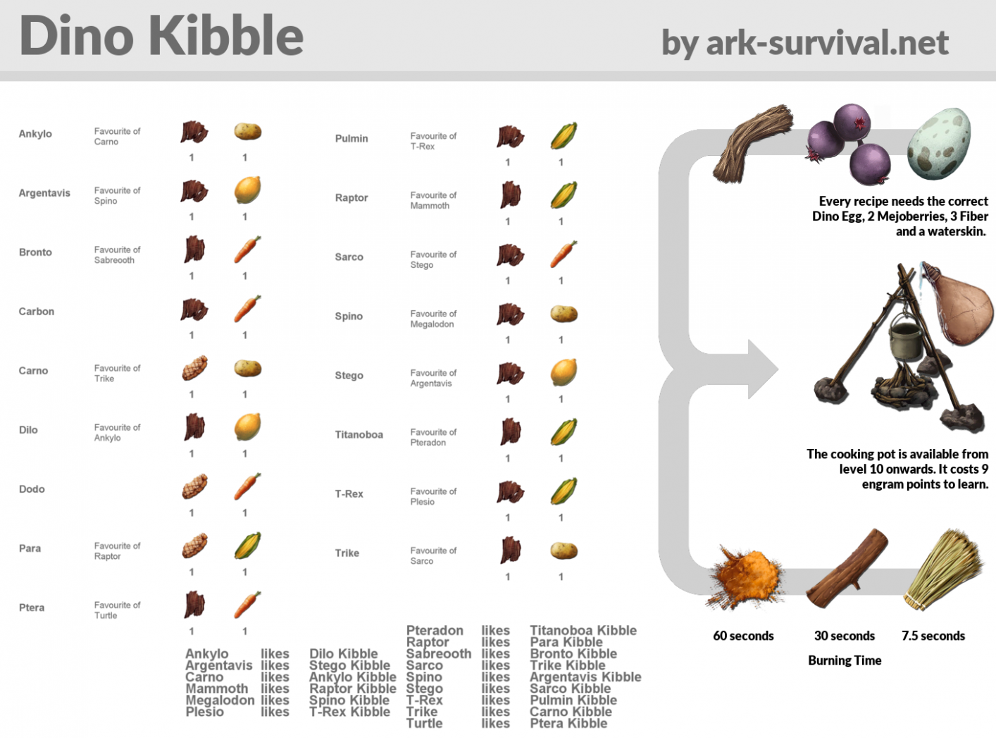 Discussion] Some Quick Taming Tips : playark - Food Recipes Ark Survival