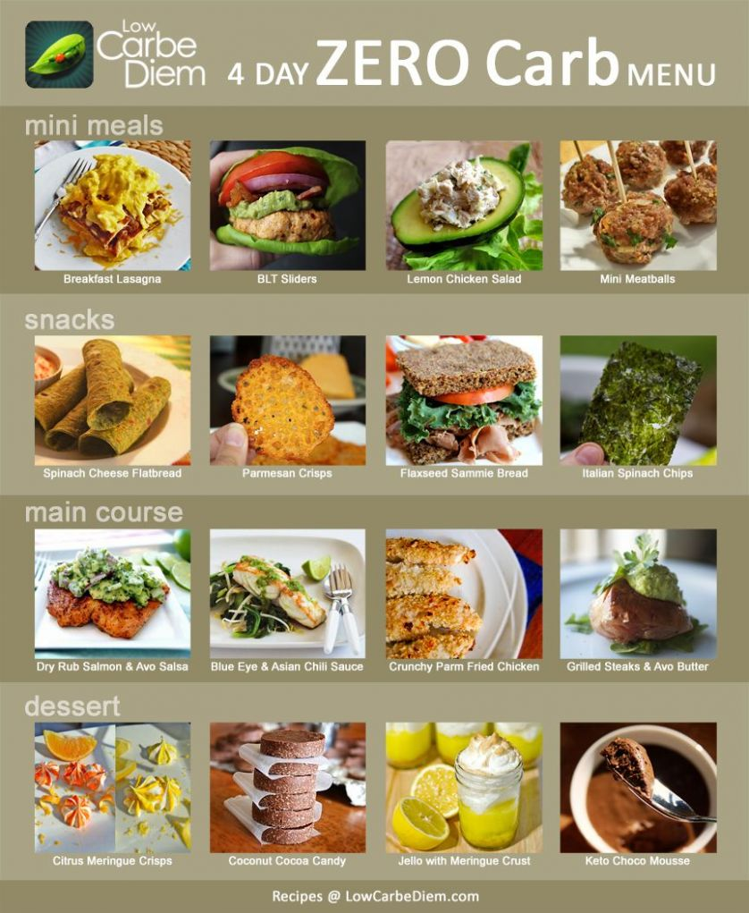 infographic 12 day zero carb meal plan menu recipes. Quite a few ..