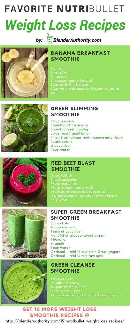 Pin on Yummm - Recipes For Weight Loss Breakfast Shakes