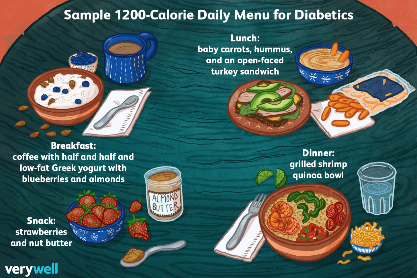 Sample Low-Fat 12-Calorie Diabetes Diet Meal Plan - Easy Recipes High In Calories