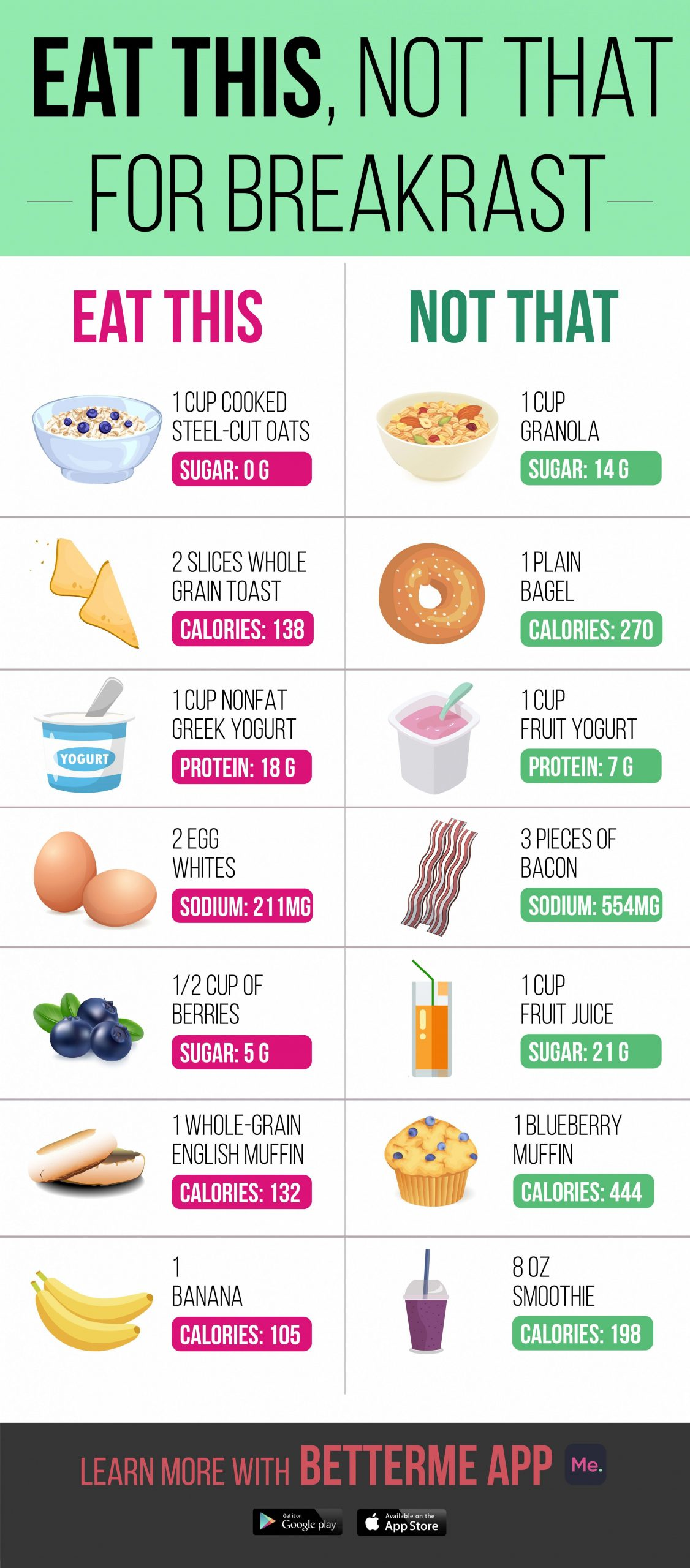 Ways you can increase your understanding of healthy eating on a ..