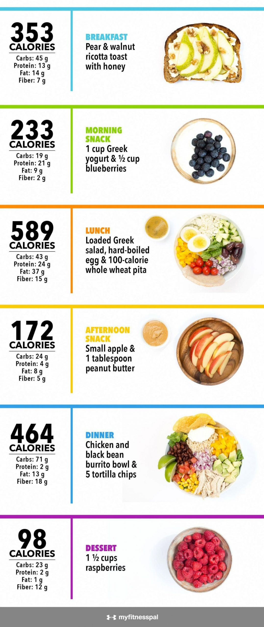 What 10,10 Calories Looks Like [Infographic] | Food nutrition ..